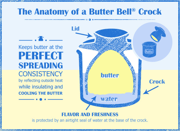 Anatomy of a Butter Bell